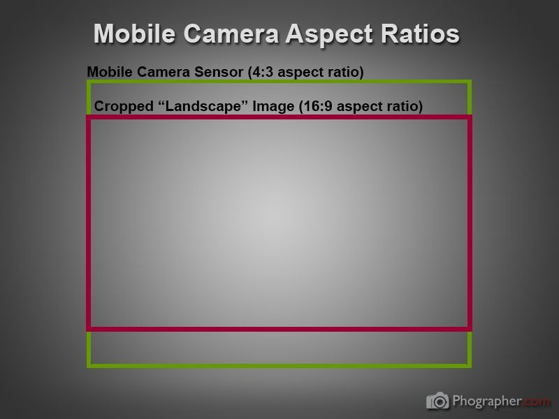 Mobile phone camera aspect ratios