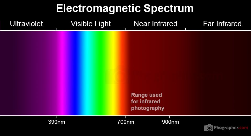 Electromagnetic spectrum showing region used for infrared photography